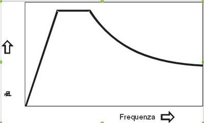Forni-Fig1