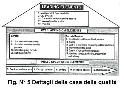 Fig. N5 Dettagli della casa della qualità