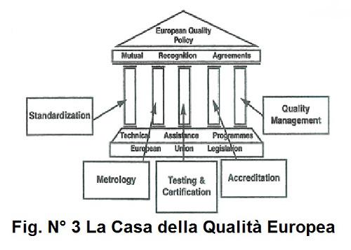 Fig. N 3  la casa della qualità europea copia