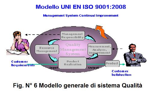 fig. N 6 MOdello generale di Sistema Qualità