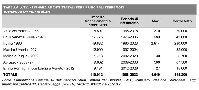 CRESME 2012-tabella