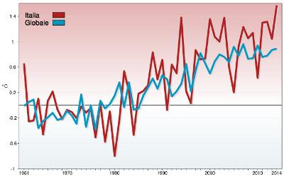 Temperatura-globale-Italia