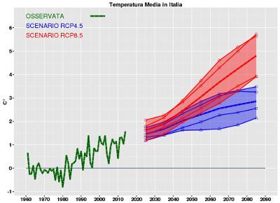 Temperatura-media-Italia