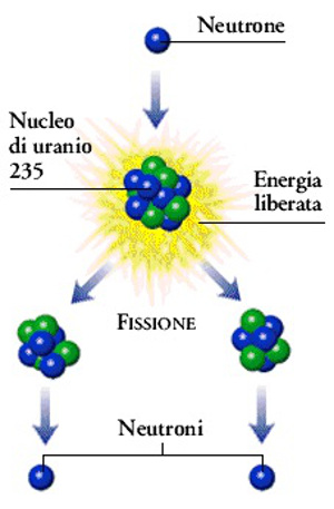 3-Bordino-fissione