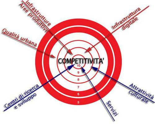 competitivita1