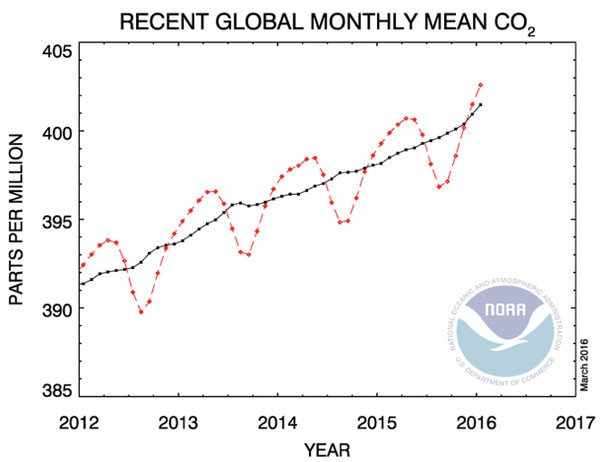 CO2 2016