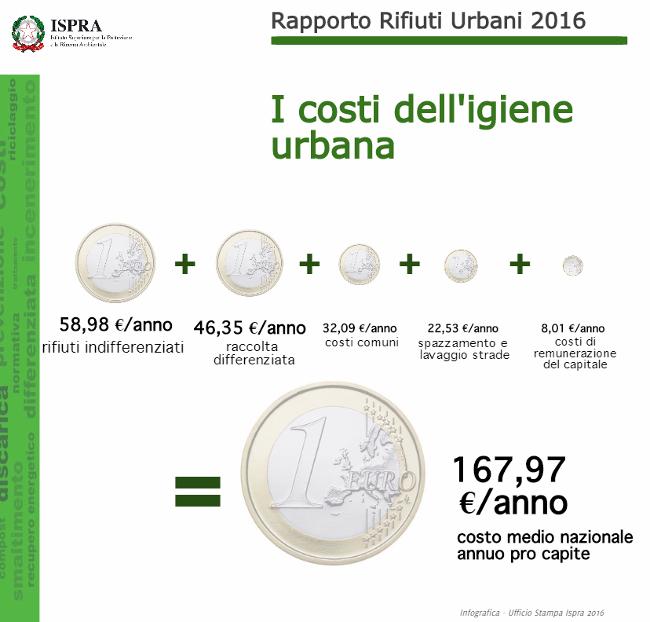 costi rifiuti