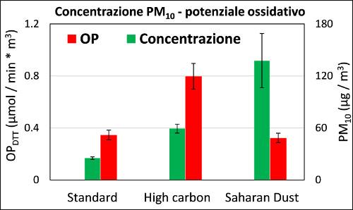 potenziale ossidativo e concentrazioni misurate