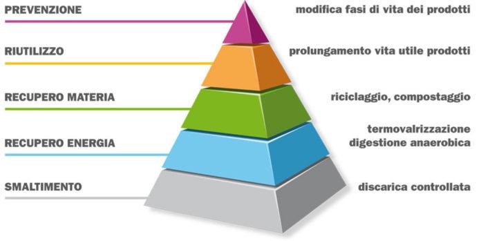 piramide rifiuti
