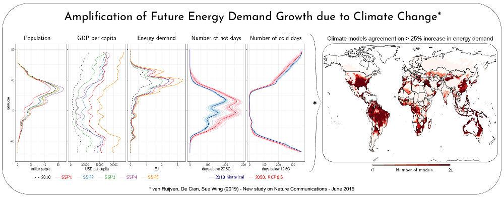 clima energia