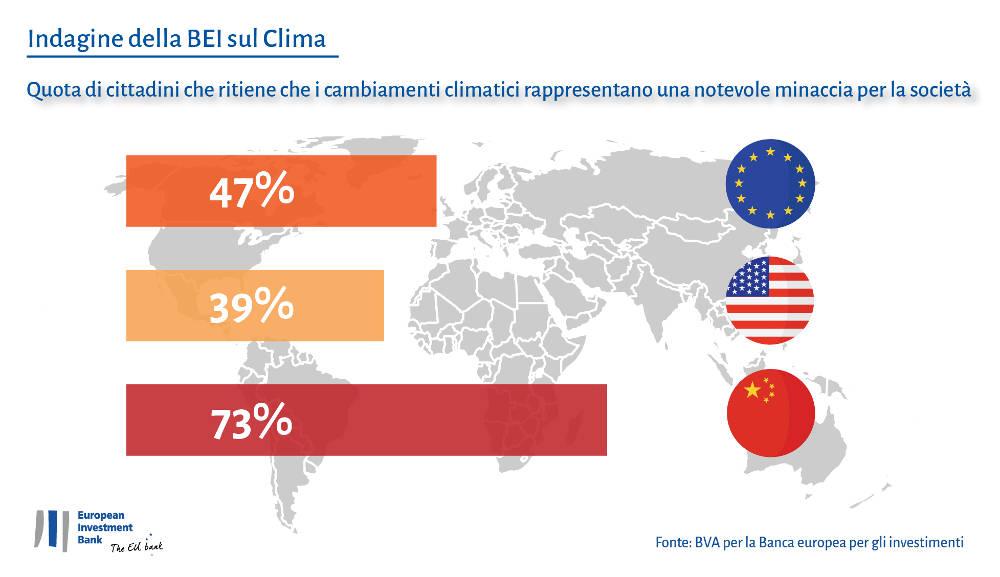 EIB Climate Survey Global Website IT