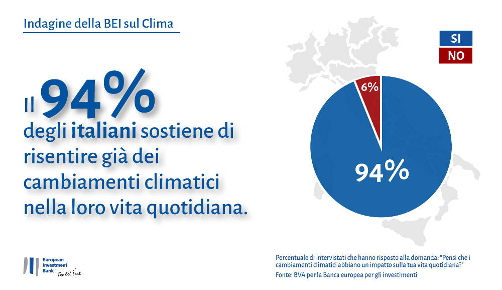 EIB Climate Survey Italy Website