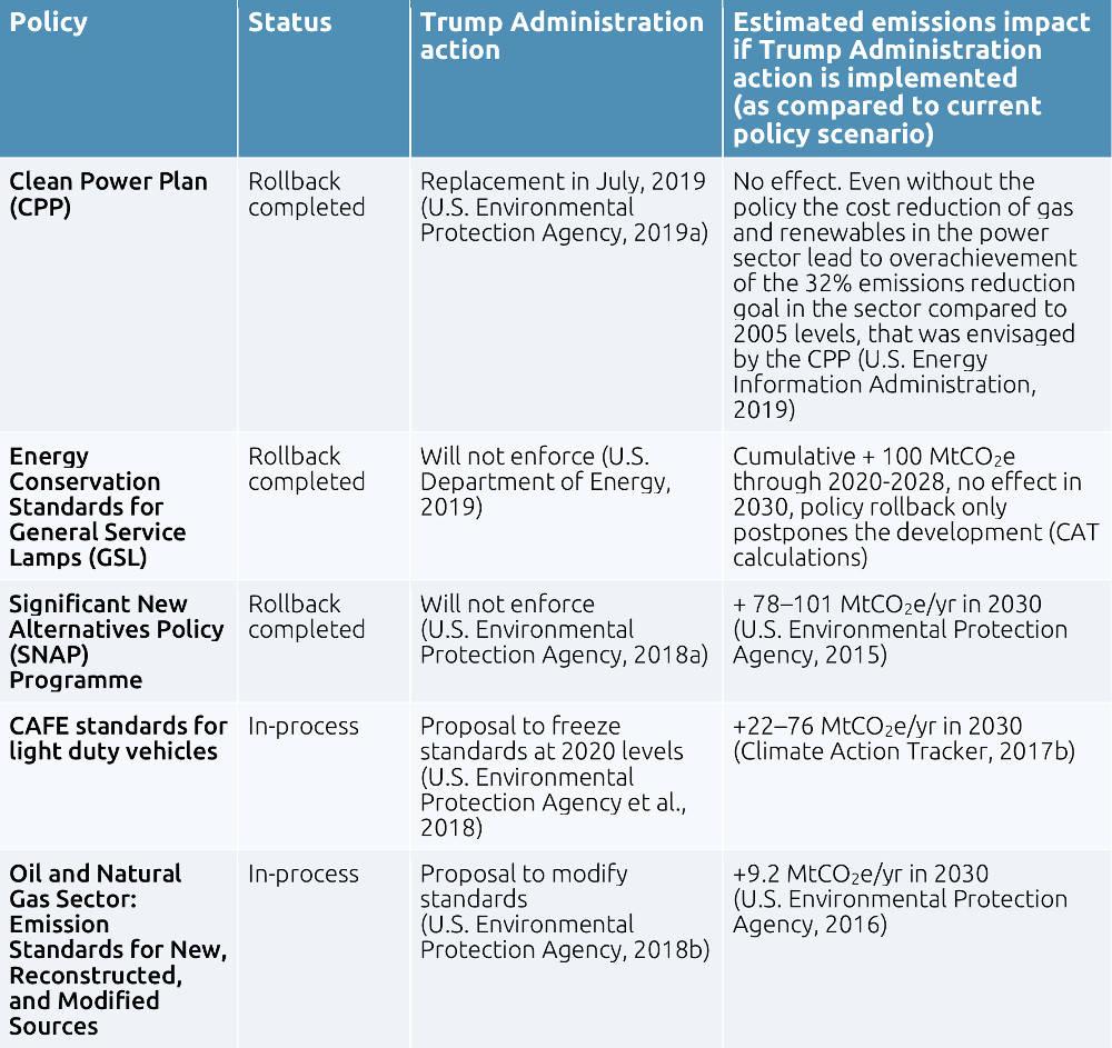 tabella clima usa