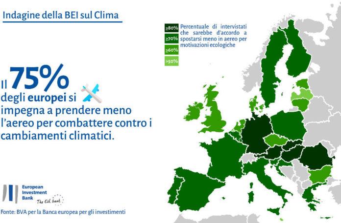 EIB Climate Survey Europe 2
