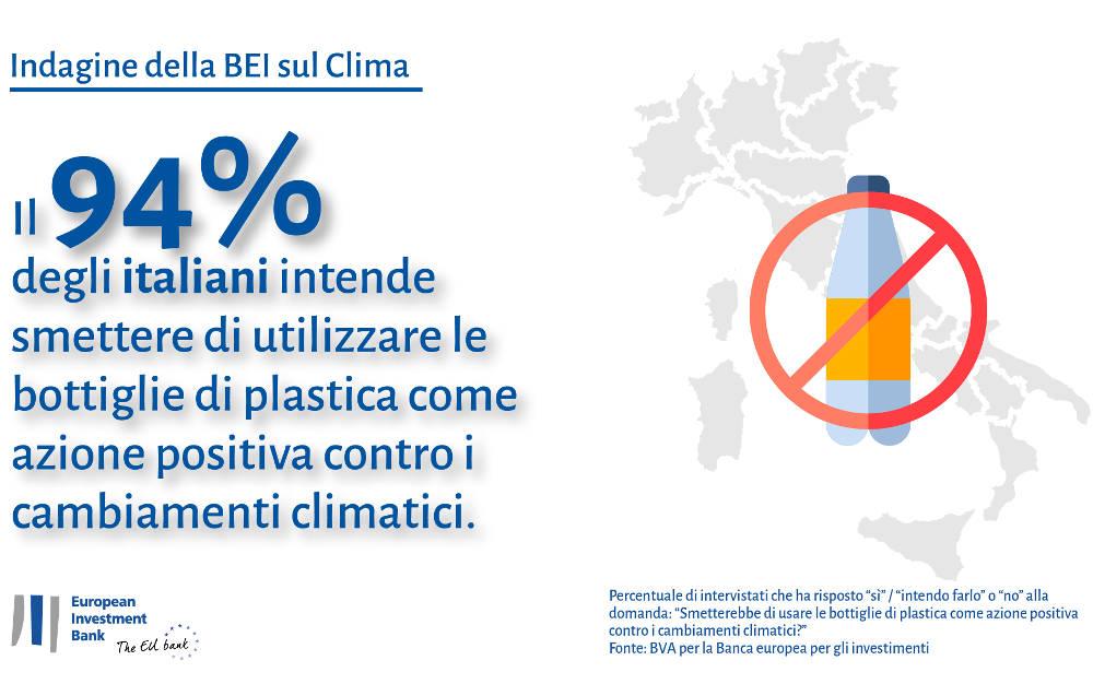 EIB Climate Survey Italy