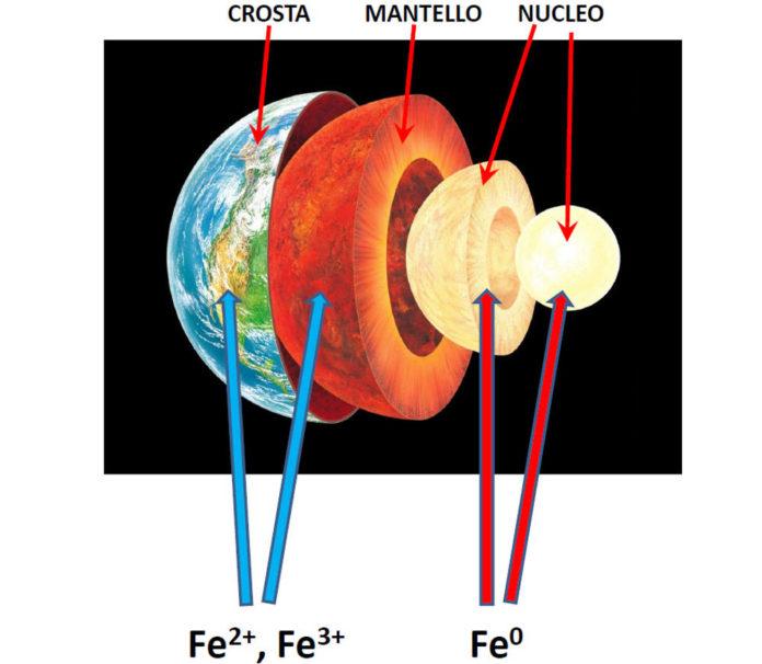 Unifi struttura pianeta terra