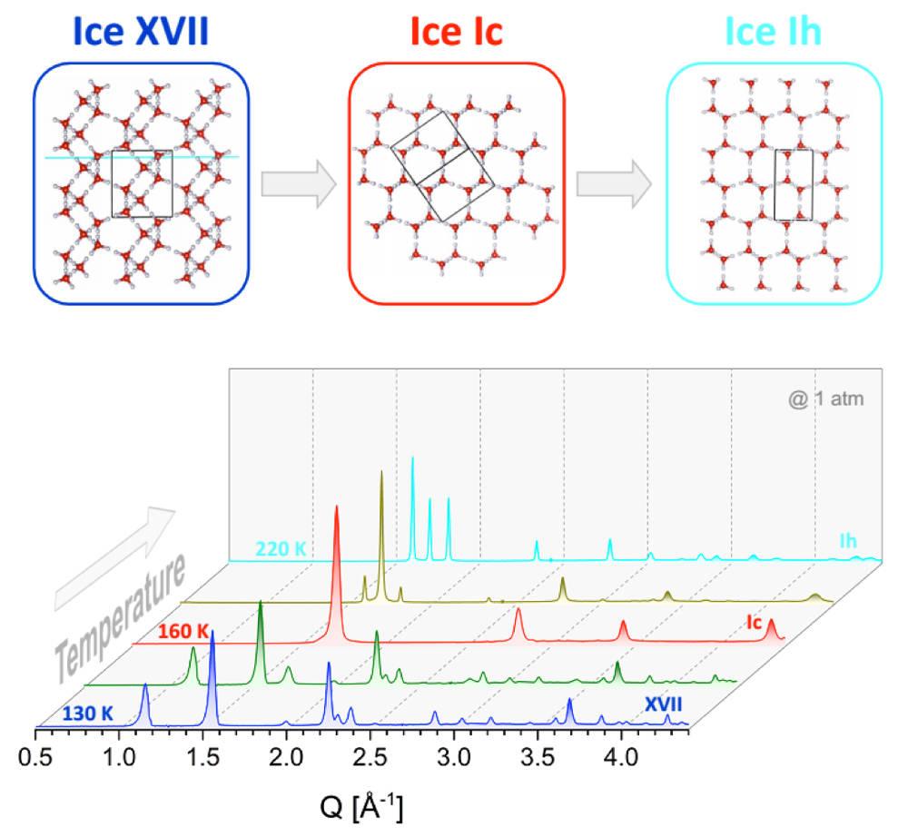 ghiaccio Ih Ic XVII