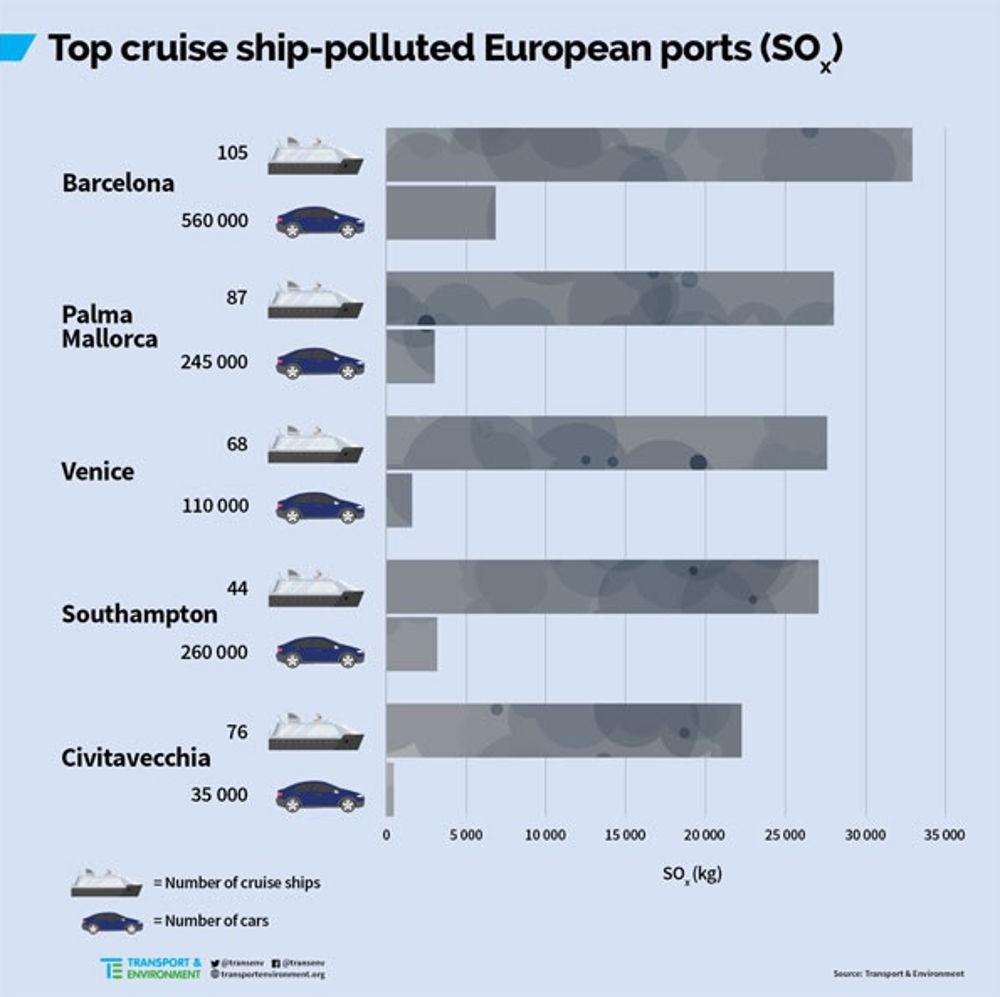 inquinamento navi